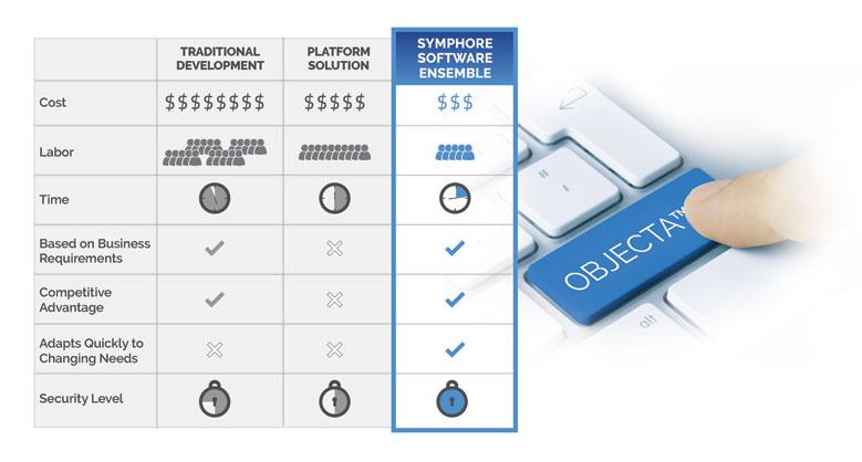 Symphore's Objecta Technology for Custom Software Development