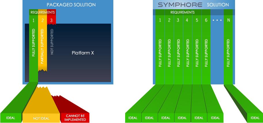 "Platform Based ""Custom"" Software Development"