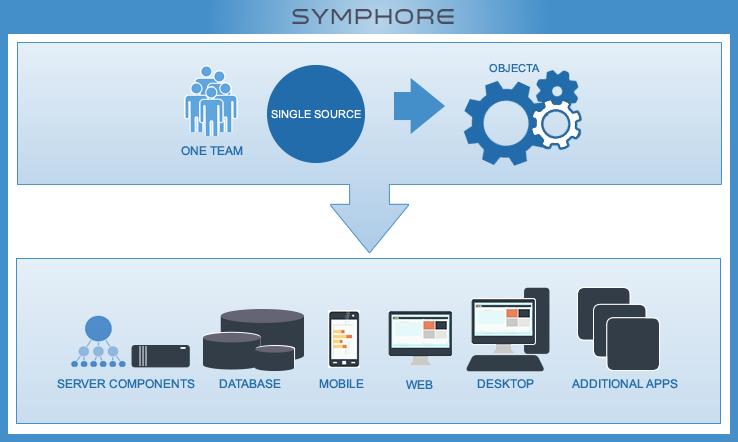 New Architectonic Custom Software Development