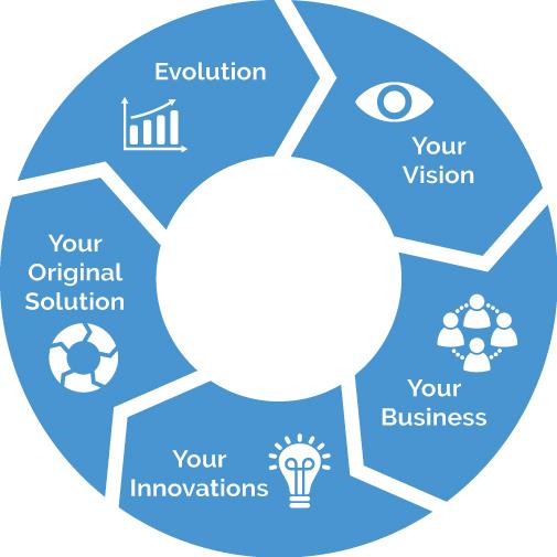 Symphore Vision Evolution Circle