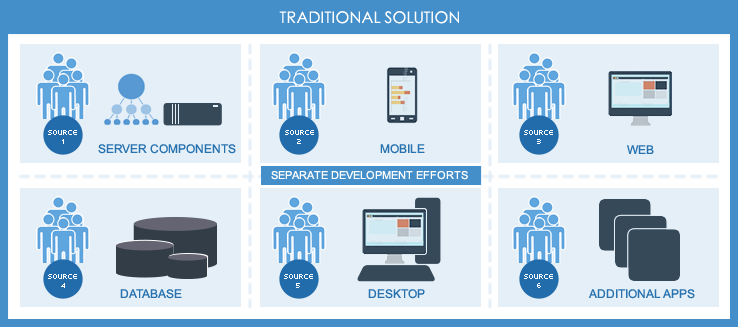 Traditional Custom Software Development